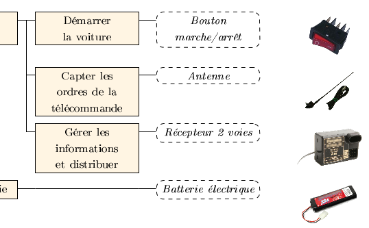 Exemple_FAST_Latex
